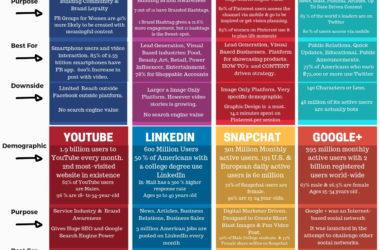 The Right Social Media Platform